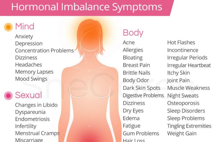 Acupuncture for Hormonal Imbalance – Acupuncture id